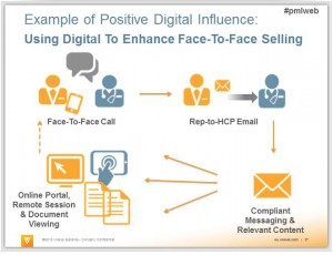 Positive Digital Influence