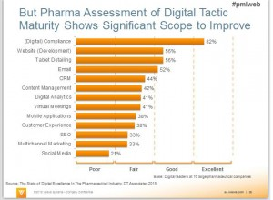 Pharma Digital Strategy Scope to Improve